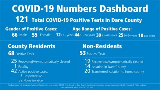 COVID-19 Dare County Dashboard