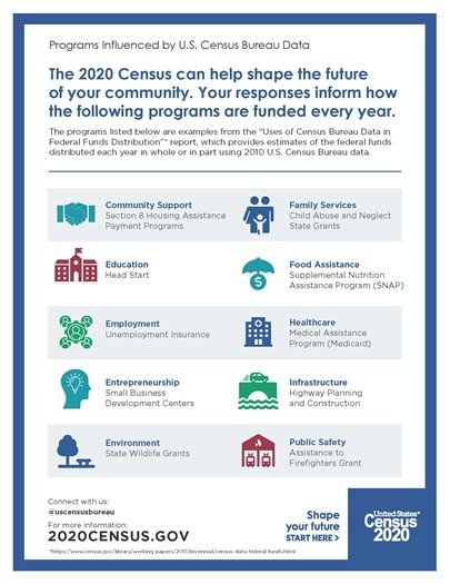The 2020 Census can help shape the future of your community.