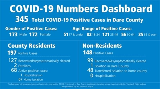 Dare County COVID-19 Dashboard