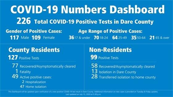 Dare County COVID-19 Dashboard